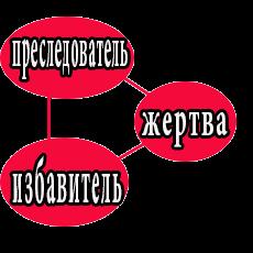 Кто я в треугольнике судьбы: преследователь, жертва или избавитель?